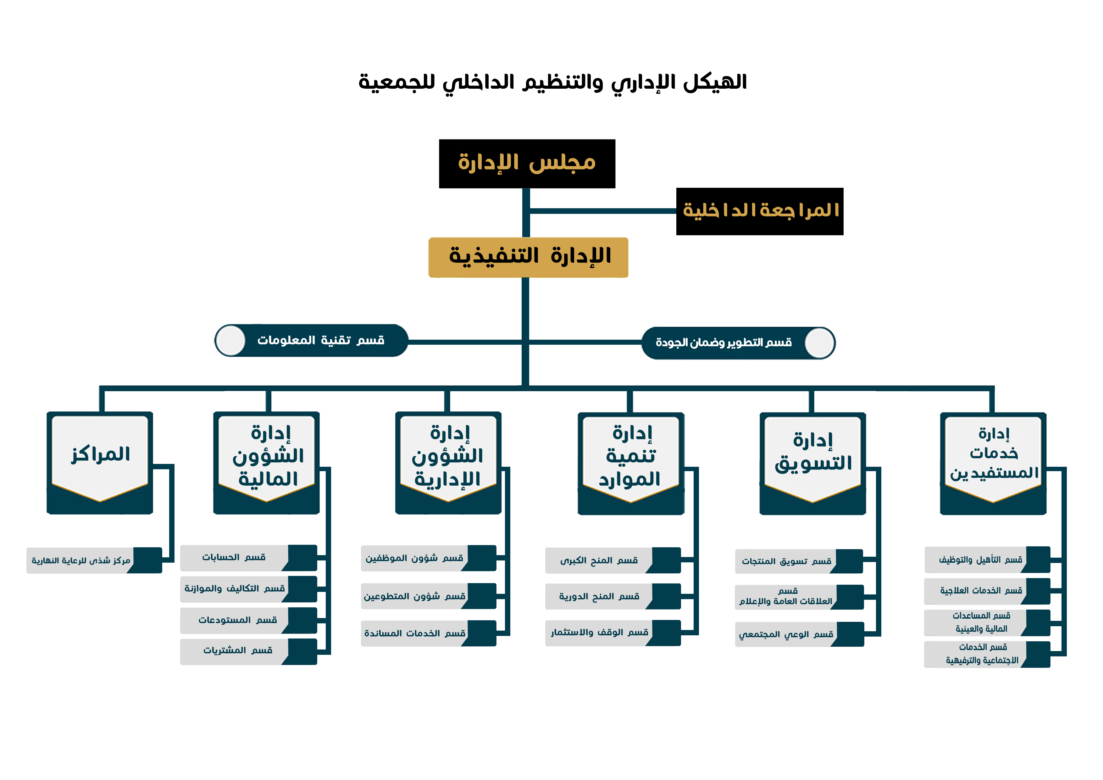 نموذج هيكل تنظيمي